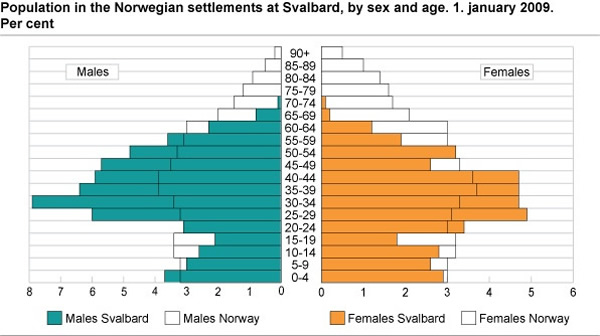 population by sex and age